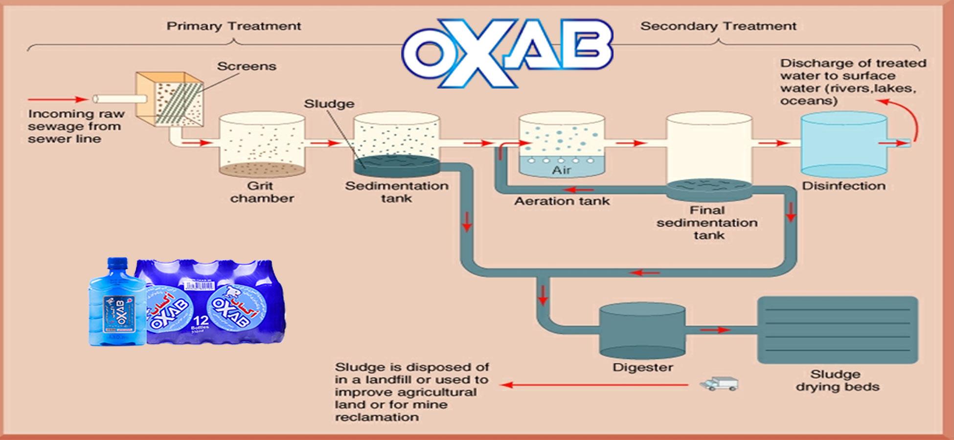 مراحل ضدعفونی و میکروب زدایی آب آشامیدنی